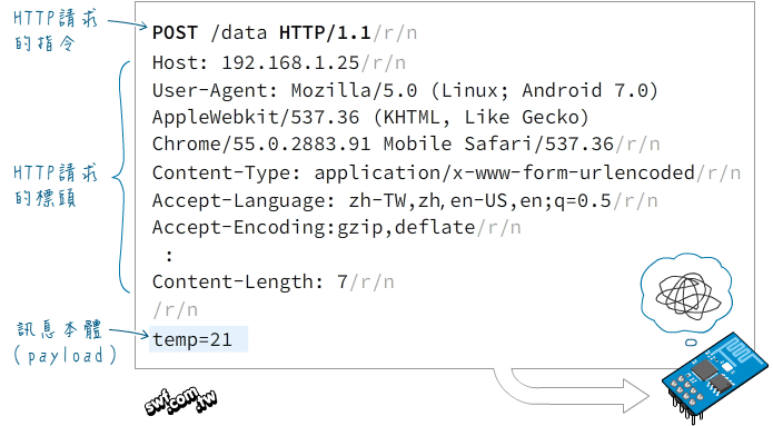 HTTP POST訊息
