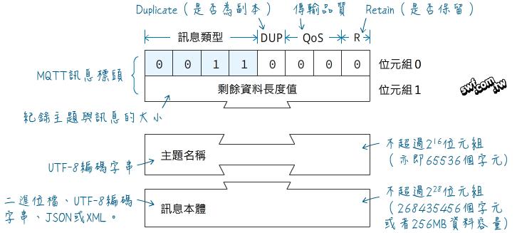 MQTT訊息格式