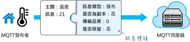 傳送溫度值的MQTT訊息