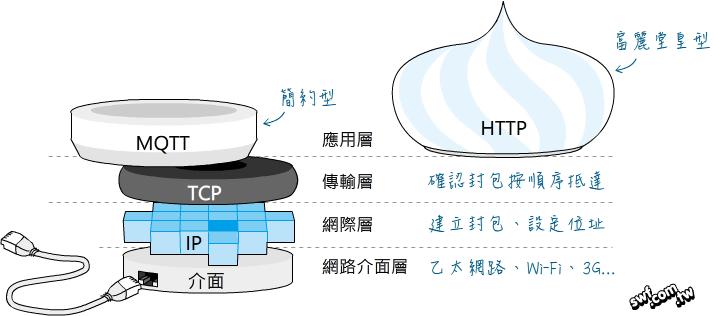比較HTTP和MQTT通訊協定