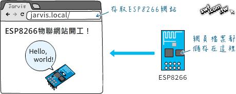 在ESP8266的SPIFFS檔案系統存放網頁檔案(一) - 網昱多媒體