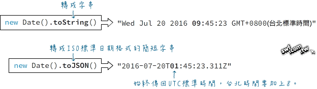 new Date().toJSON()