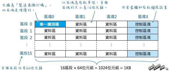 Mifare RFID-RC522模組實驗(三):讀取與寫入資料- 網昱多媒體